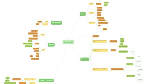Mind Map: Información