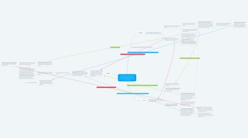 """Mind Map: what are the political, historical, and artistic differences and similarities between concepts of """"de-skilling,"""" """"failure,"""" and """"debility""""? How do each of these terms differently disarticulate disciplinary regimes and training regiments?"""