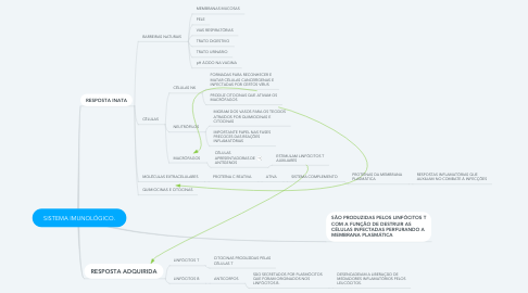 Mind Map: SISTEMA IMUNOLÓGICO.