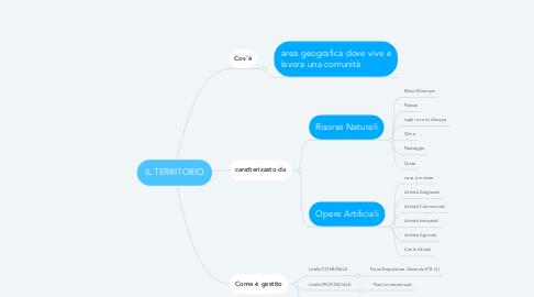 Mind Map: IL TERRITORIO