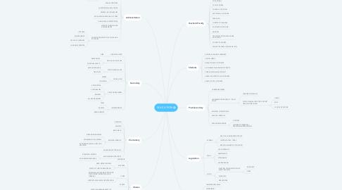 Mind Map: EDUCATION