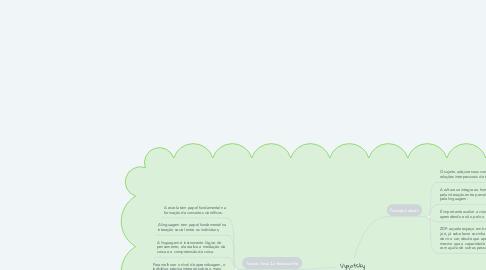 Mind Map: Vygotsky