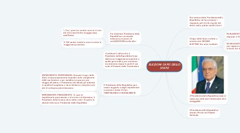 Mind Map: ELEZIONI CAPO DELLO STATO
