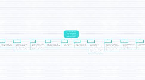 Mind Map: LINHA DO TEMPO  (como as crianças desenvolvem a linguagem, dados em meses).