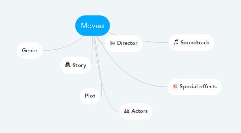 Mind Map: Movies