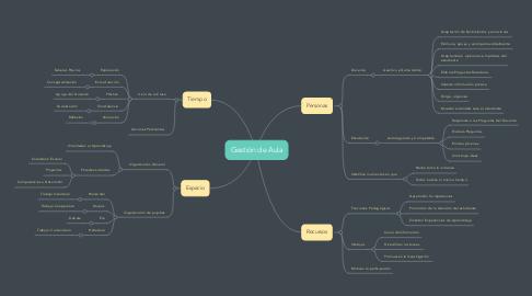 Mind Map: Gestión de Aula