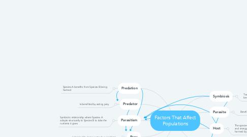 Mind Map: Factors That Affect Populations