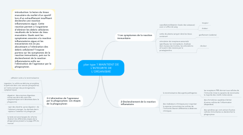 Mind Map: plan type 1:MAINTIENT DE L'INTEGRITE DE L'ORGANISME