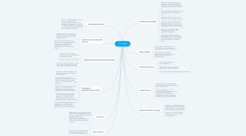 Mind Map: Tematikker