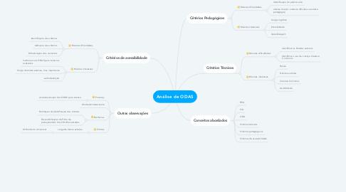 Mind Map: Análise de ODAS