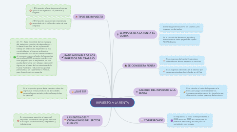 Mind Map: IMPUESTO A LA RENTA