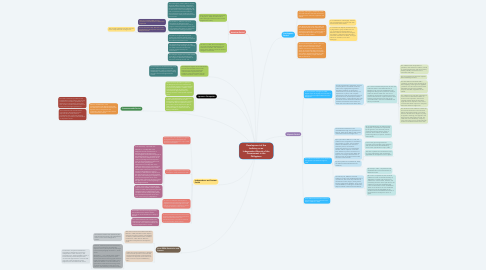 Mind Map: Development of the Judiciary as an Independent Branch of the Government in the Philippines