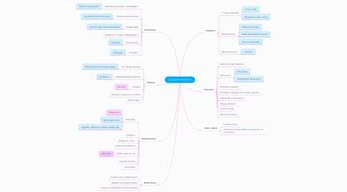 Mind Map: Vanguardas Europeias