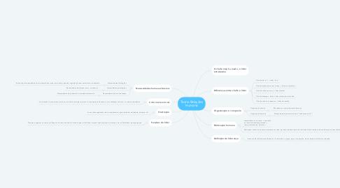 Mind Map: Teoria Relações Humana