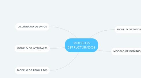 Mind Map: MODELOS ESTRUCTURADOS