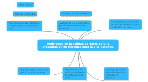 Mind Map: Deficiencia en la calidad de datos para la presentación de informes para la alta gerencia