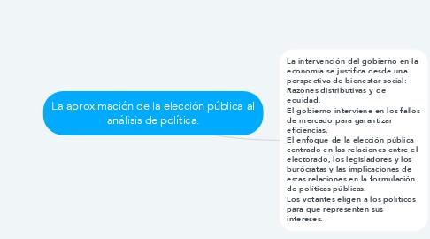 Mind Map: La aproximación de la elección pública al análisis de política.