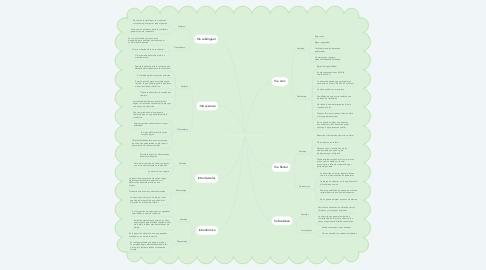Mind Map: Vías de administración de medicamentos.
