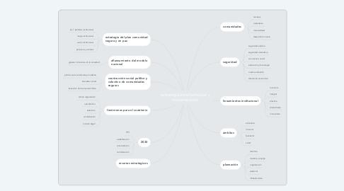 Mind Map: estrategia transformación y modernizacion