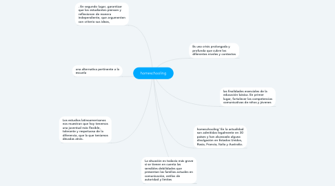 Mind Map: homeschooling
