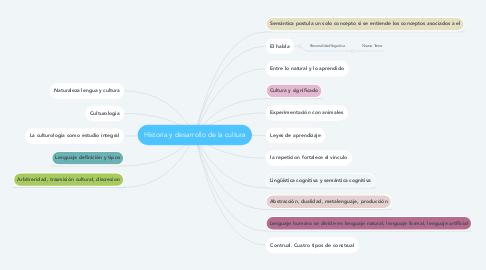 Mind Map: THORNDIKE
