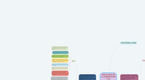 Mind Map: PSICOLOGÍA DE LA NORMALIDAD Y LA ANORMALIDAD