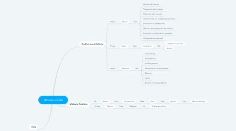 Mind Map: Método-Analisis