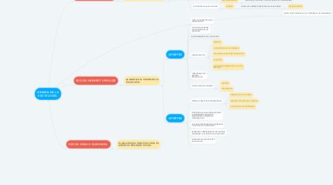 Mind Map: ORIGEN DE LA SOCIOLOGÍA.