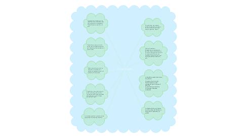 Mind Map: Concepto de estado