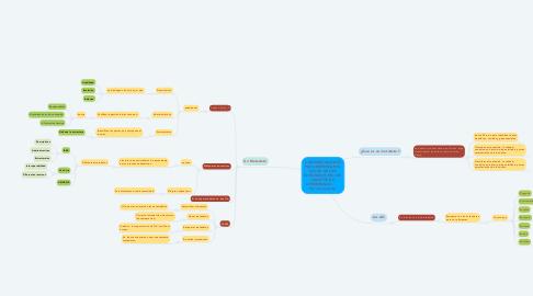 Mind Map: CONSIDERACIONES PARA REFORZAR EL VALOR DE LOS METADATOS EN LOS OBJETOS DE APRENDIZAJE.       Por Jesús Ariza.