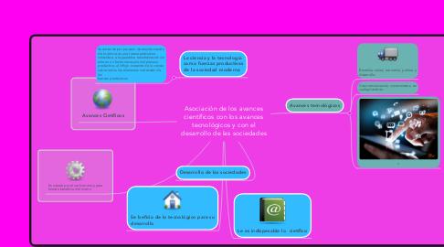 Mind Map: Asociación de los avances científicos con los avances tecnológicos y con el desarrollo de las sociedades