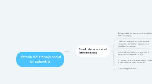 Mind Map: Historia del trabajo social en colombia