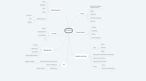 Mind Map: FinTech