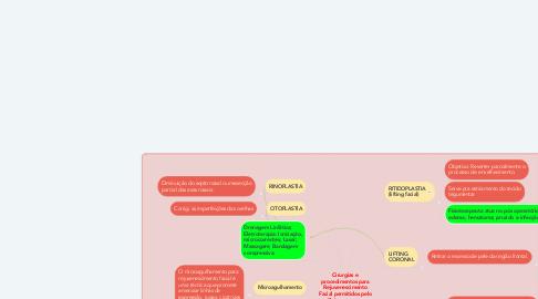 Mind Map: Cirurgias e procedimentos para Rejuvenescimento Facial permitidos pelo Fisioterapeuta.