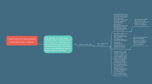 Mind Map: CAPITULO III EVOLUCIÓN CONCEPTUAL Y SALUD