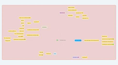 Mind Map: Contribuciones