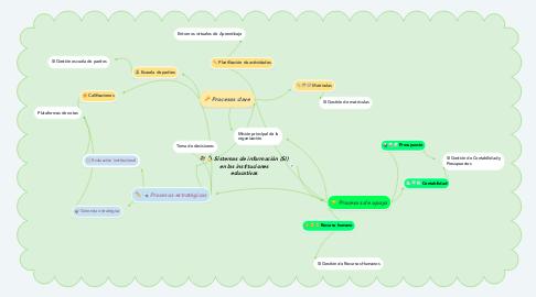 Mind Map: Sistemas de información (SI) en las instituciones educativas