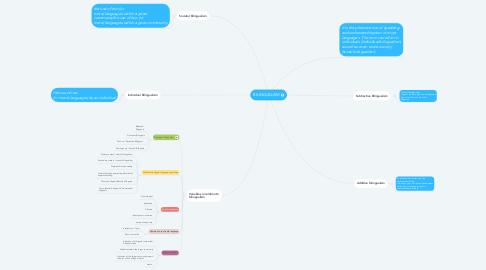 Mind Map: BILINGUALISM
