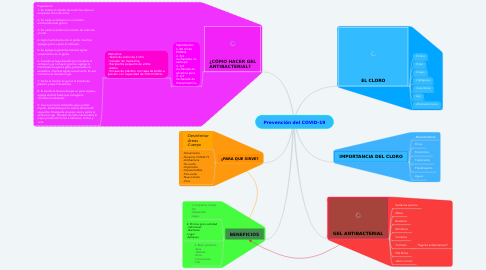 Mind Map: Prevención del COVID-19