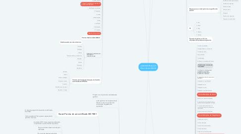 Mind Map: ADMINISTRAÇÃO PELA QUALIDADE