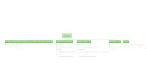 Mind Map: Empresas transnacionales