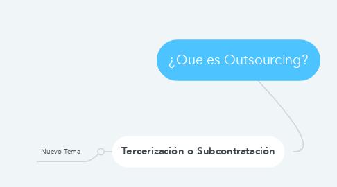 Mind Map: ¿Que es Outsourcing?