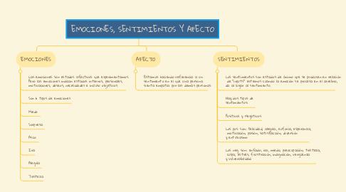 Mind Map: EMOCIONES, SENTIMIENTOS Y AFECTO