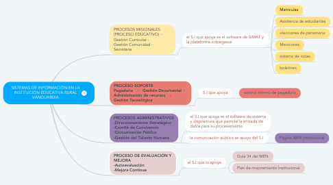 Mind Map: SISTEMAS DE INFORMACIÓN EN LA INSTITUCIÓN EDUCATIVA RURAL VANGUARDIA