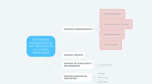 Mind Map: SISTEMAS DE INFORMACIÓN EN LOS  PROCESOS DE LA I.E. RURAL VANGUARDIA