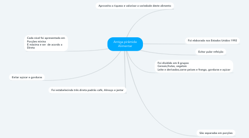 Mind Map: Antiga pirâmide Alimentar