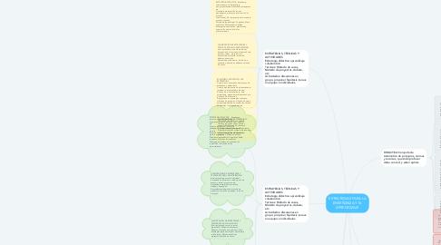 Mind Map: ESTRATEGIAS PARA LA ENSEÑANZA Y EL APRENDIZAJE