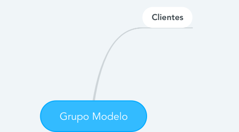 Mind Map: Grupo Modelo