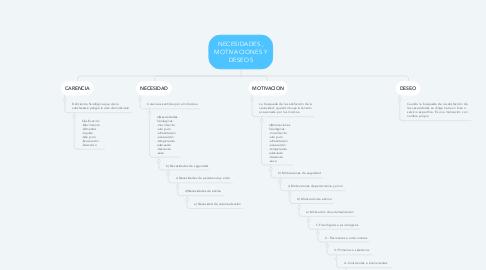 Mind Map: NECESIDADES , MOTIVACIONES Y DESEOS