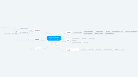 Mind Map: Who I Am- Individual Cultural Identity